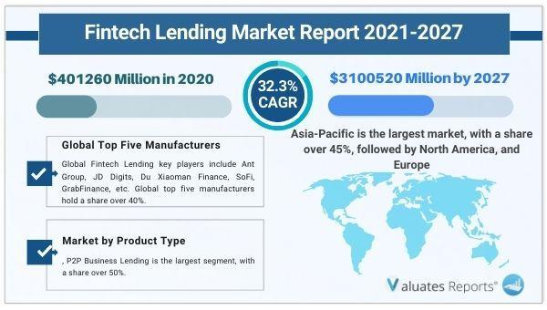Fintech Lending Market to Reach $3100520 Million by 2027,