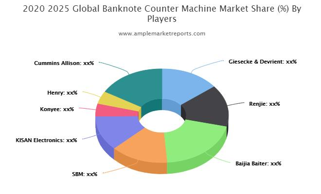 Banknote Counter Machine Market