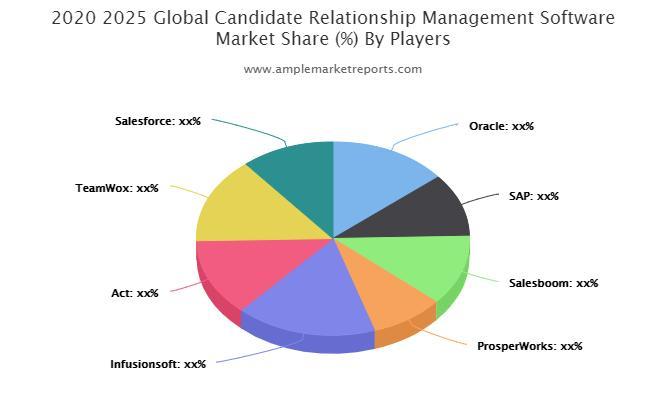 Candidate Relationship Management Software Market