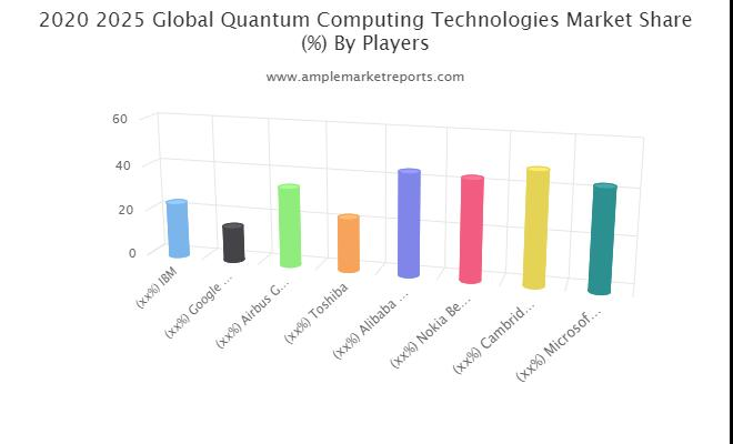 Quantum Computing Technologies market