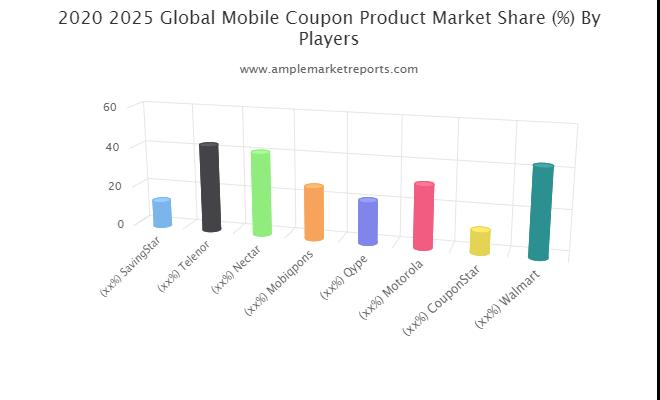 Mobile Coupon Product Market