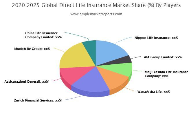 Direct Life Insurance Market