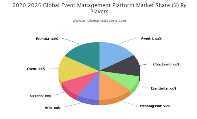Event Management Platform Market