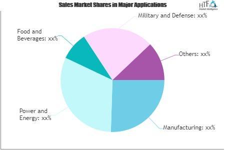 Smart Logistic Market