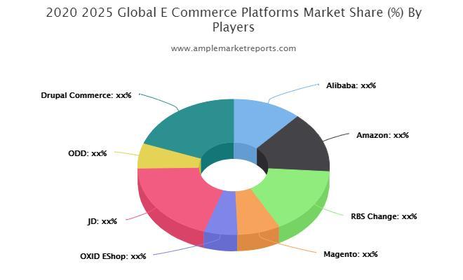 E-Commerce Platforms Market