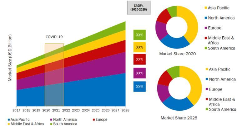 Blockchain-as-a-Service Market