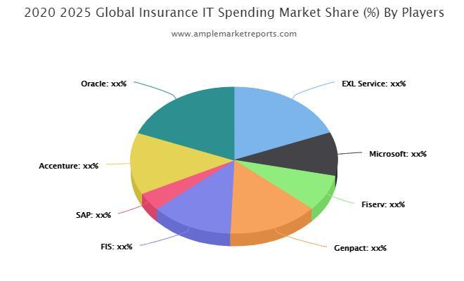 Insurance IT Spending market