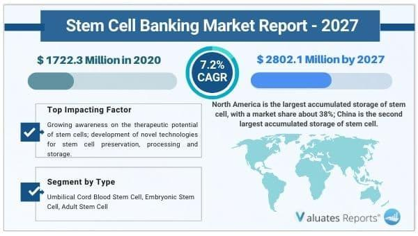 Stem Cell Banking Market to Reach USD USD 2802.1 Million by 2027