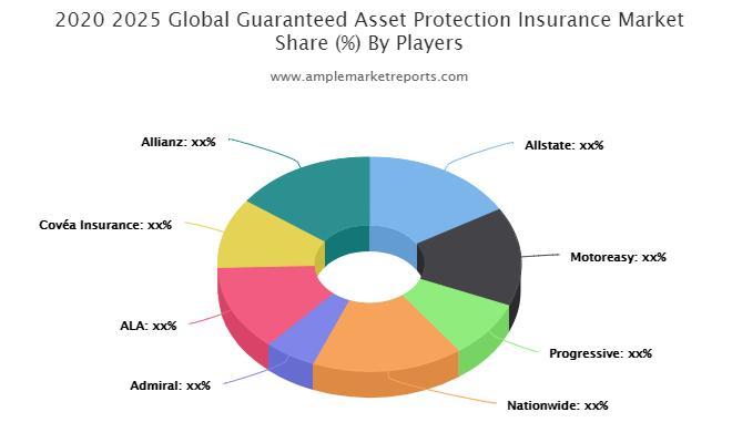 Guaranteed Asset Protection Insurance market