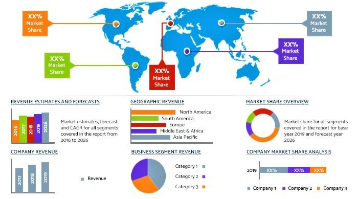 Commercial Auto Insurance Market