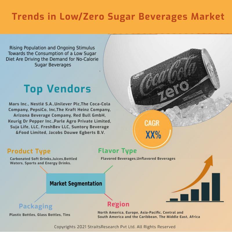 Low/Zero Sugar Beverages Market