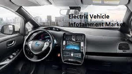 Electric Vehicle Infotainment Market Top Key Players -
