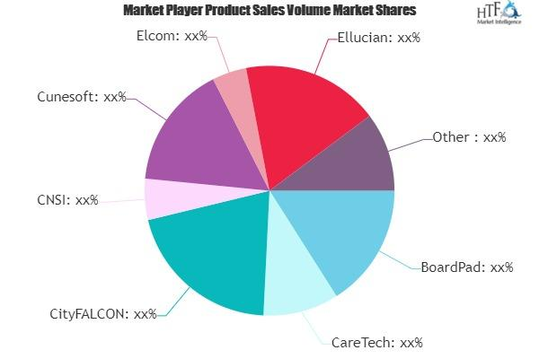 Web Portal Software Market