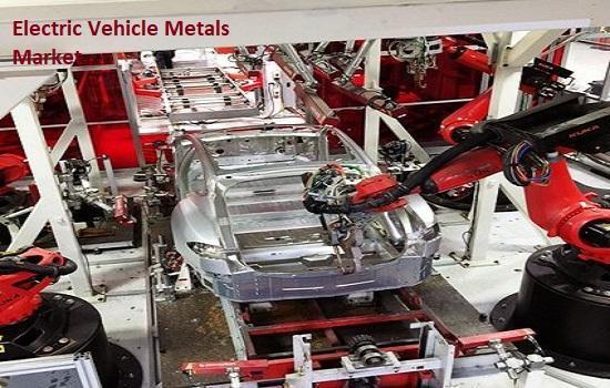 Electric Vehicle Metals Market Top Key Players – Nornickel,