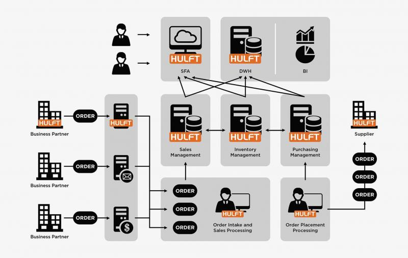 Managed File Transfer (MFT) Software & Service Industry - Market