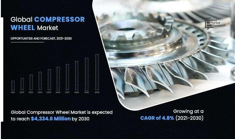 Compressor Wheel Market