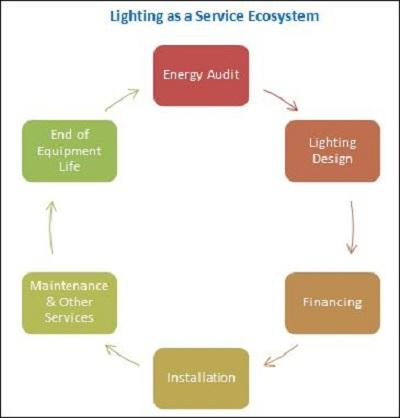 Lighting as a Service (LaaS) Market with Industry Regional
