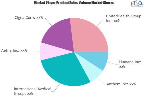 Healthcare Insurance Market