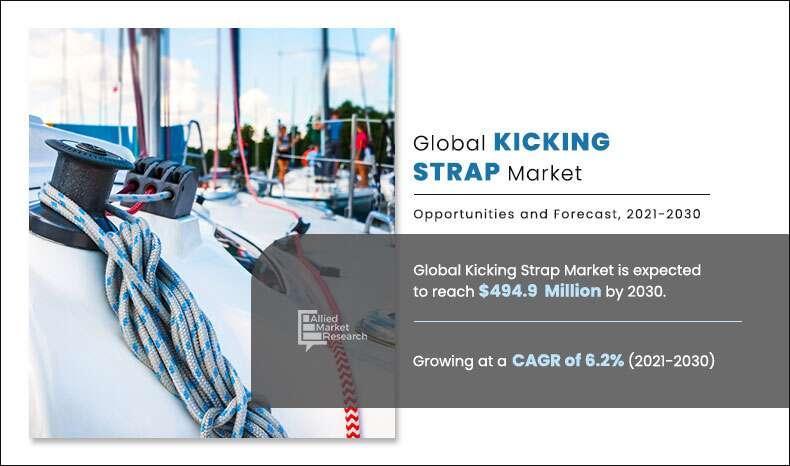 Kicking Strap Market