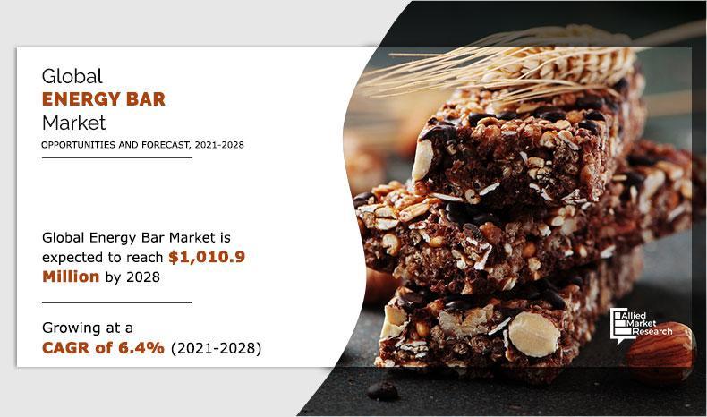 Energy Bar Market