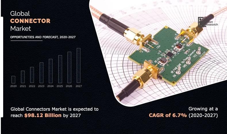 Connector Market