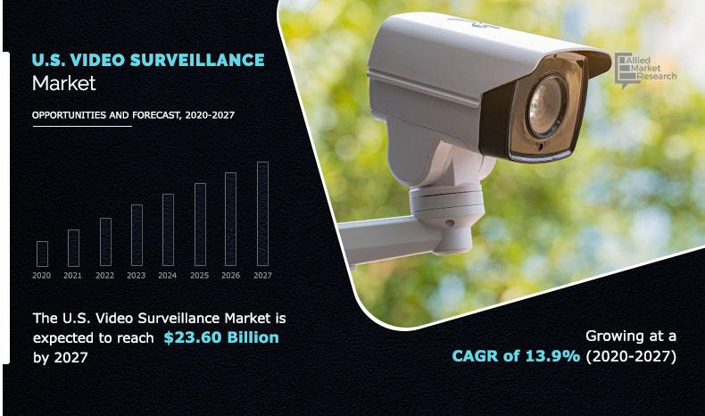 U.S. Video Surveillance Industry