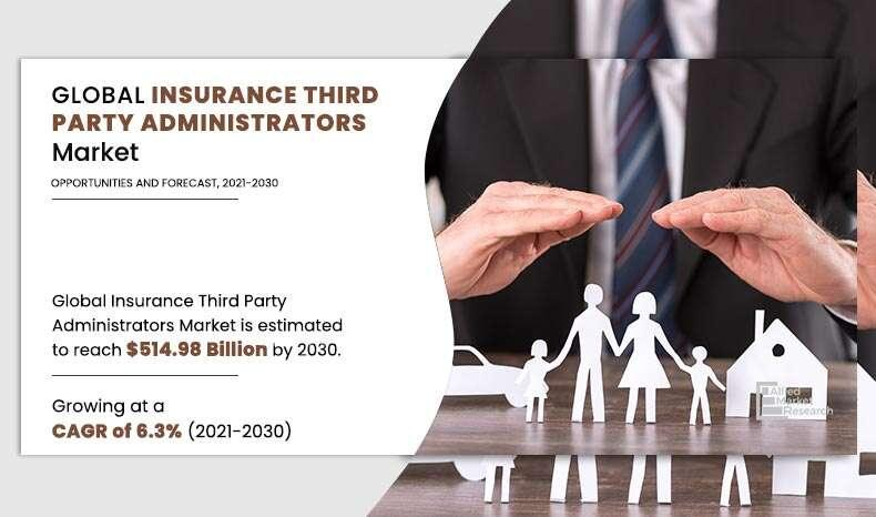 Insurance Third Party Administrator Market 2021 Growth