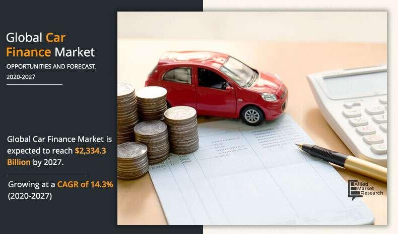 Car Finance Market
