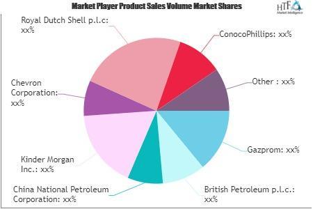 Oil Gas Pipeline Market