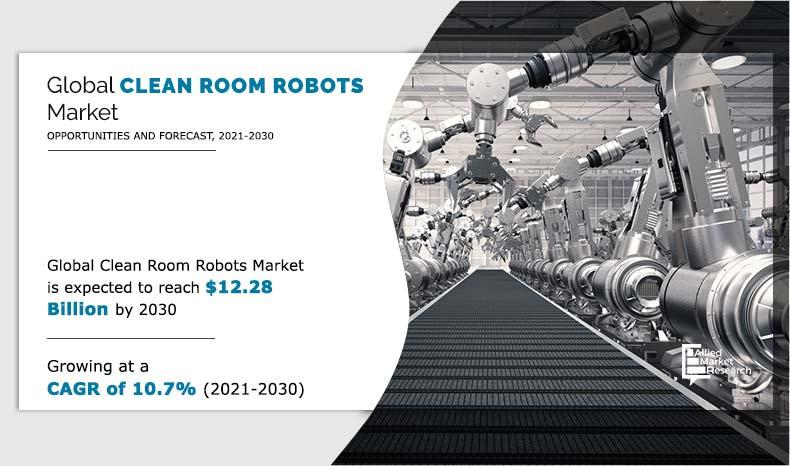 In-depth Research on Clean Room Robot Market Business Status,