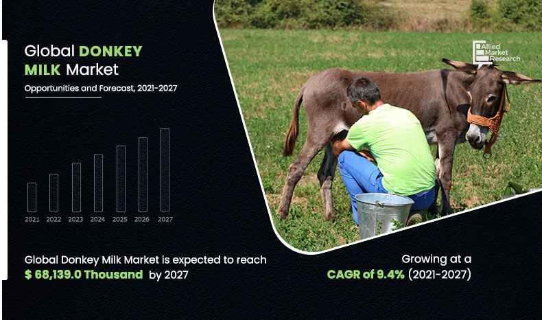 Donkey Milk Market
