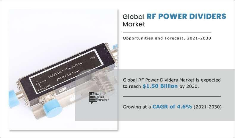 RF Power Dividers Market Size, Share, Statistics, Trends,