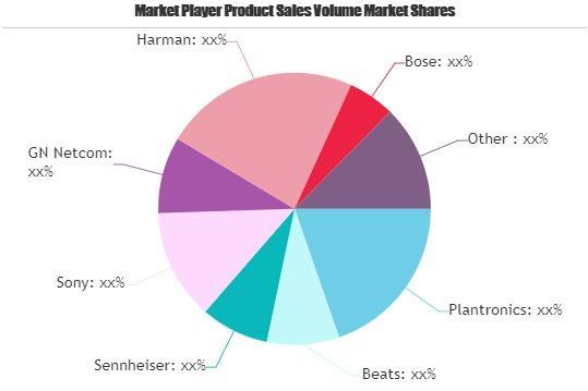 Headset Market