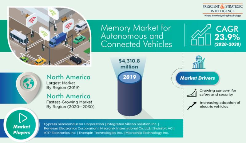 Memory Market for Autonomous and Connected Vehicles Research Report By P&S Intelligence