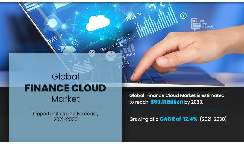 Finance Cloud Market by Business Development, Innovation