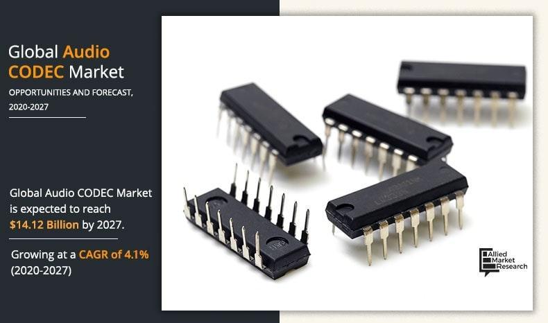 Audio CODEC Market