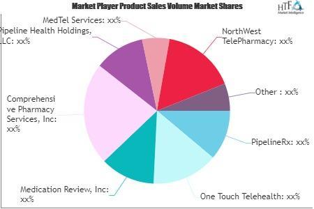 Telepharmacy Market
