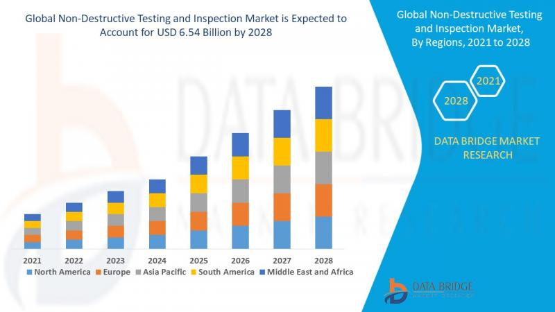 Non-Destructive Testing And Inspection Market