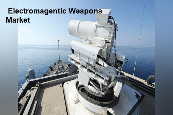 Electromagentic Weapons Market Top Key Players - Thales Group,
