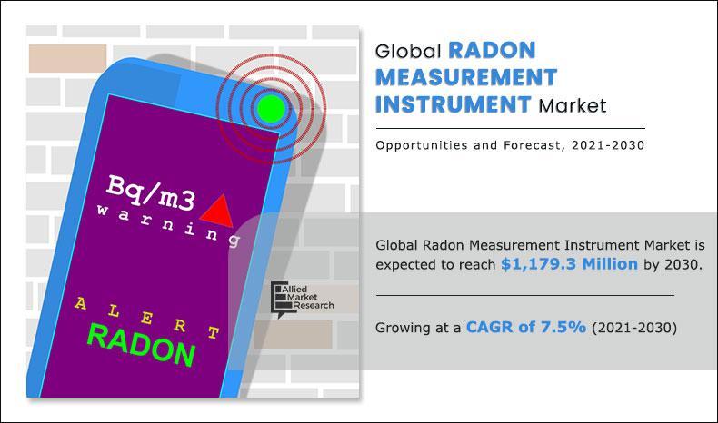Radon Measurement Instrument Market