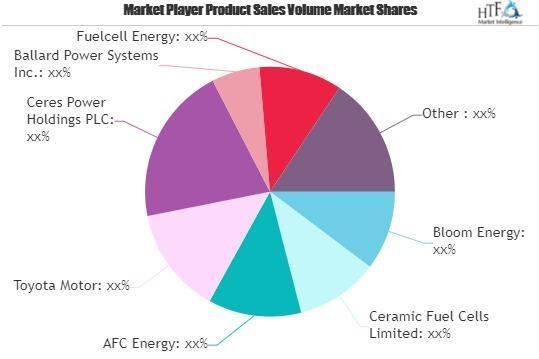 Fuel Cells in Automotive Market