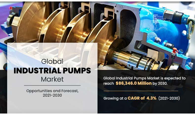 Industrial Pumps Market