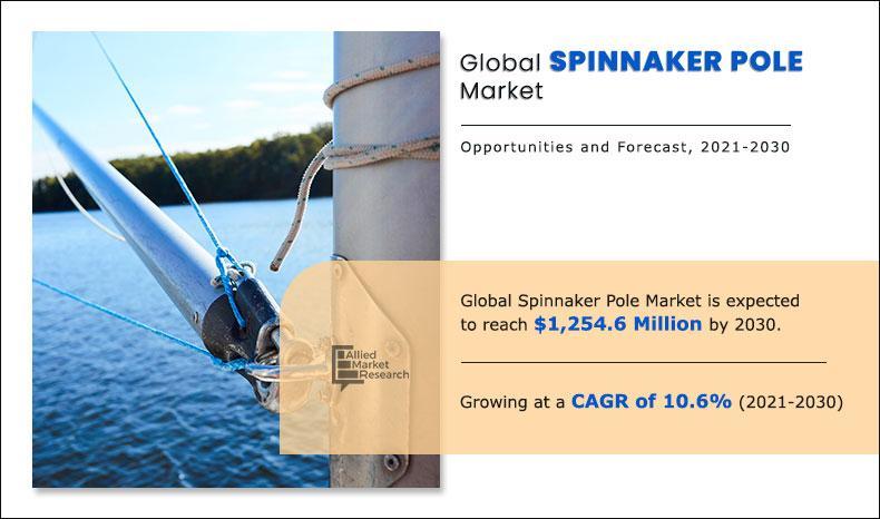 Spinnaker Pole Market