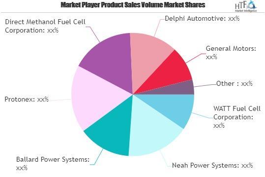 Defense Fuel Cells Market