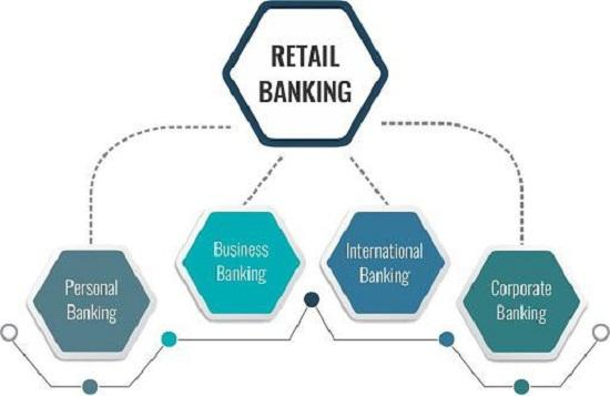 Retail Banking Market Share 2021: Global Trends, Key Players,