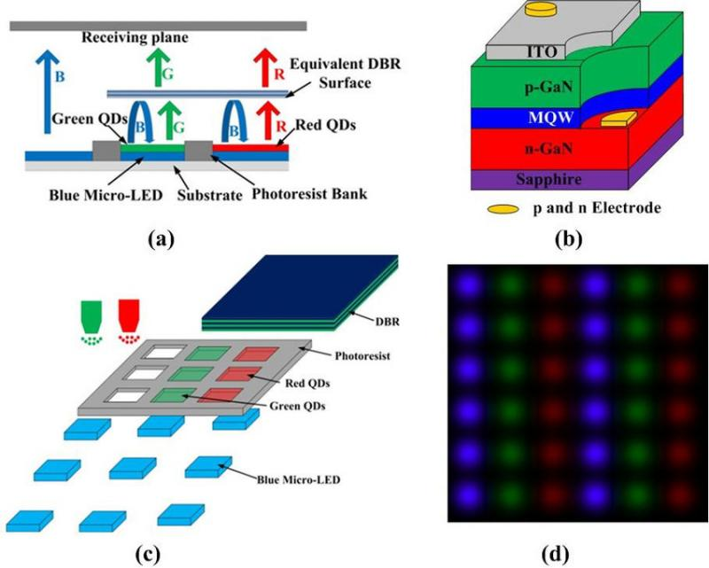 GaN Micro LED Market | Which Application Segment Will Register