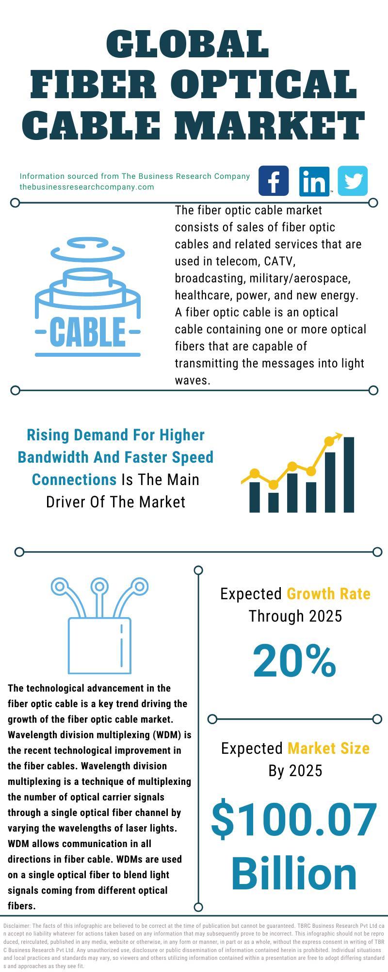 Fiber Optic Cable Market