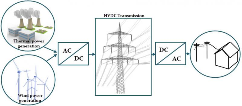 Hvdc (High Voltage Direct Current) System Market Benefits 2021  