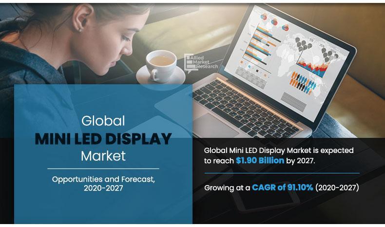 Mini LED Display Market