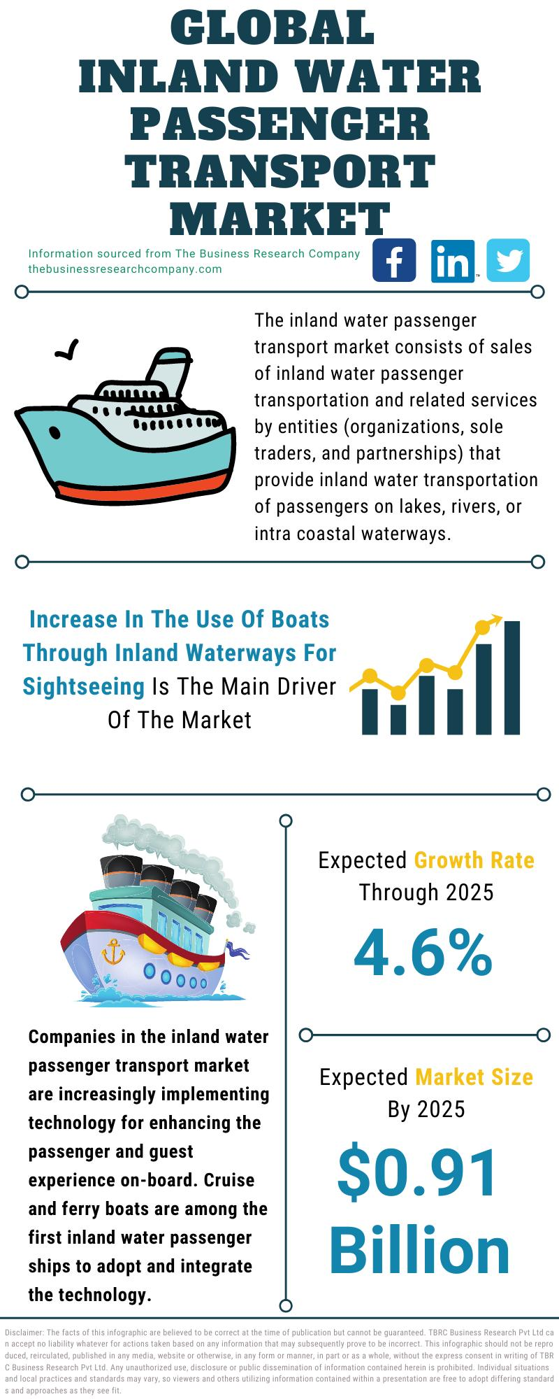 Inland Water Passenger Transport Market